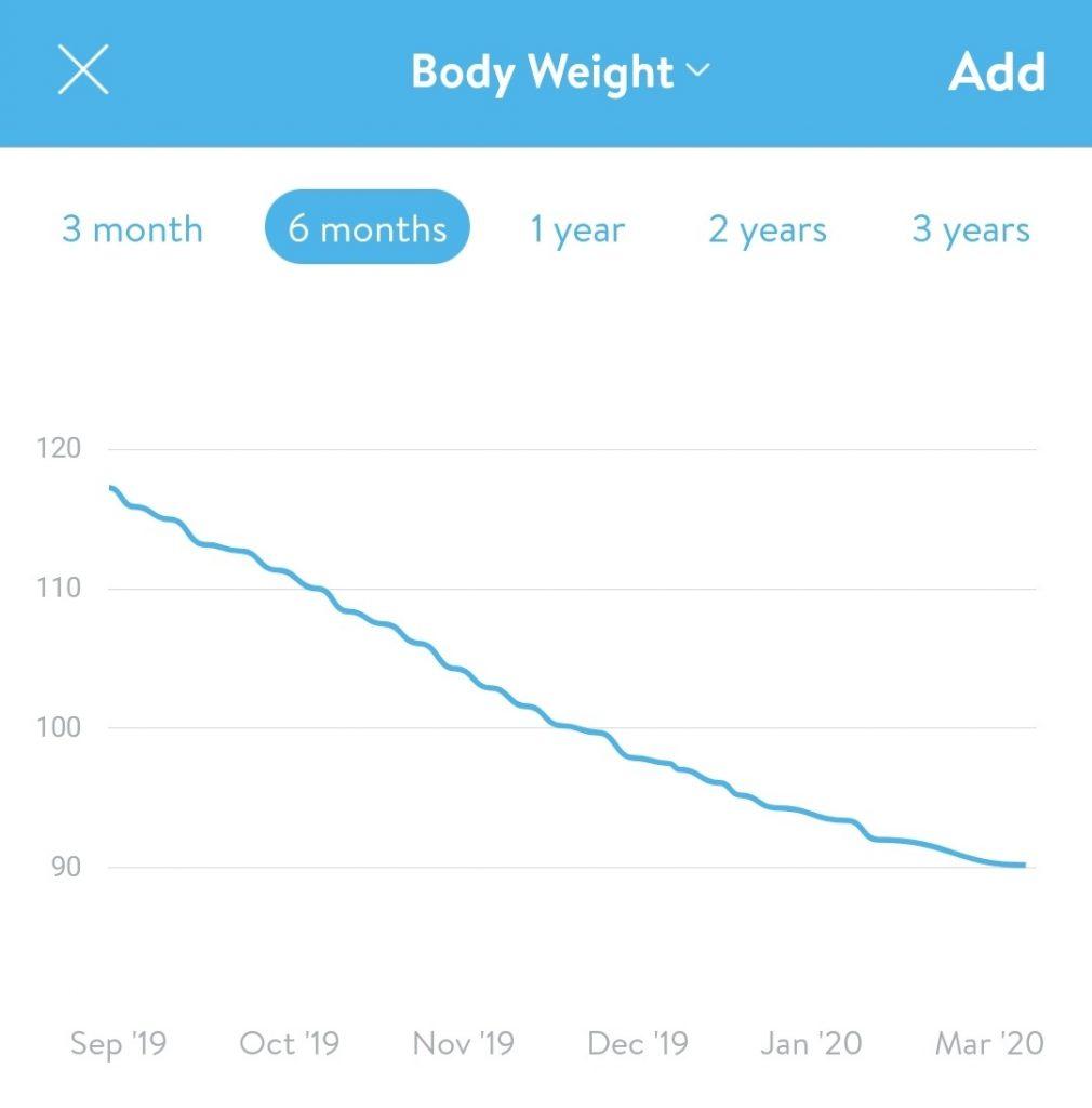 Weight loss graph
